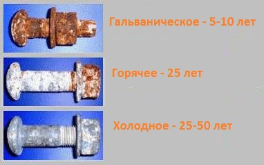 Холодное цинкование металла